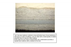 FutoLatex mattress fillings.
